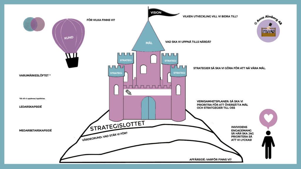 Strategislottet